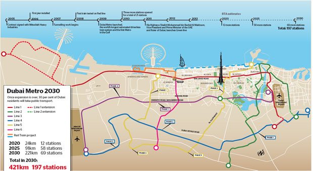 Dubai Metro 2030 lines future expansion map